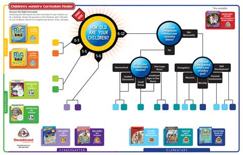 curriculum-finder-chart